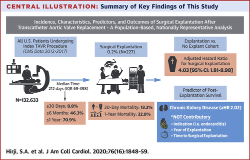 Incidence, Characteristics, Predictors, and Outcomes of Surgical  Explantation After Transcatheter Aortic Valve Replacement   Journal of the  American College of Cardiology