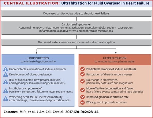 Extracorporeal Ultrafiltration For Fluid Overload In Heart Failure Current Status And Prospects For Further Research Journal Of The American College Of Cardiology